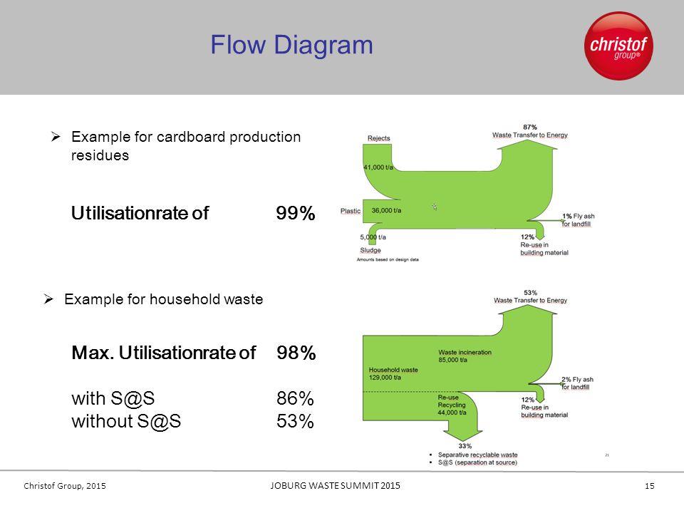 Flow Diagram Utilisationrate of 99% Max. Utilisationrate of 98%