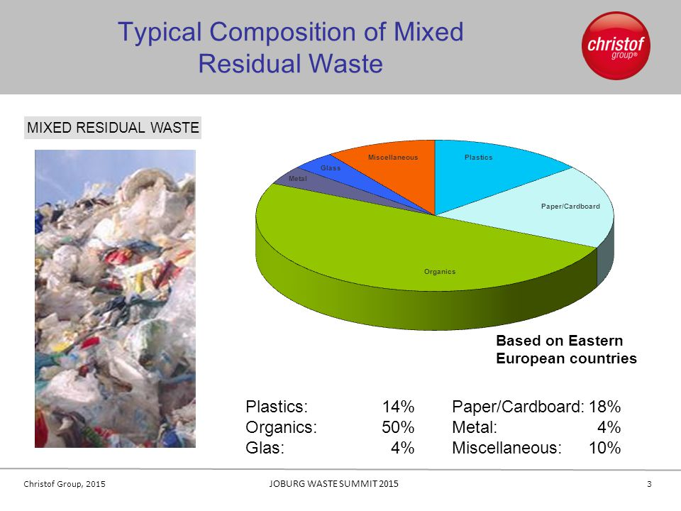 Typical Composition of Mixed