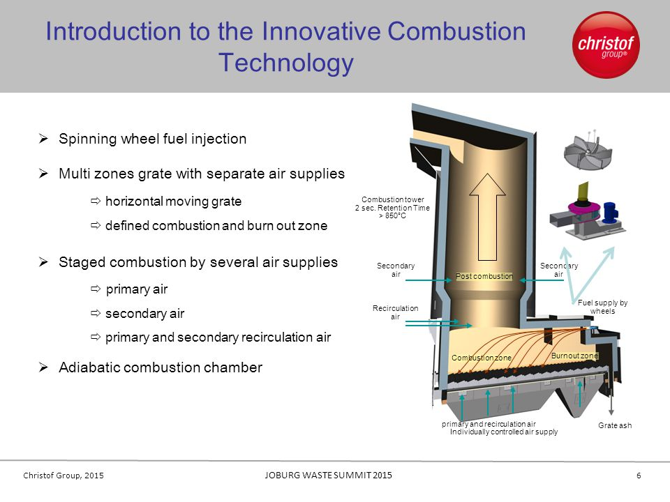 Introduction to the Innovative Combustion Technology