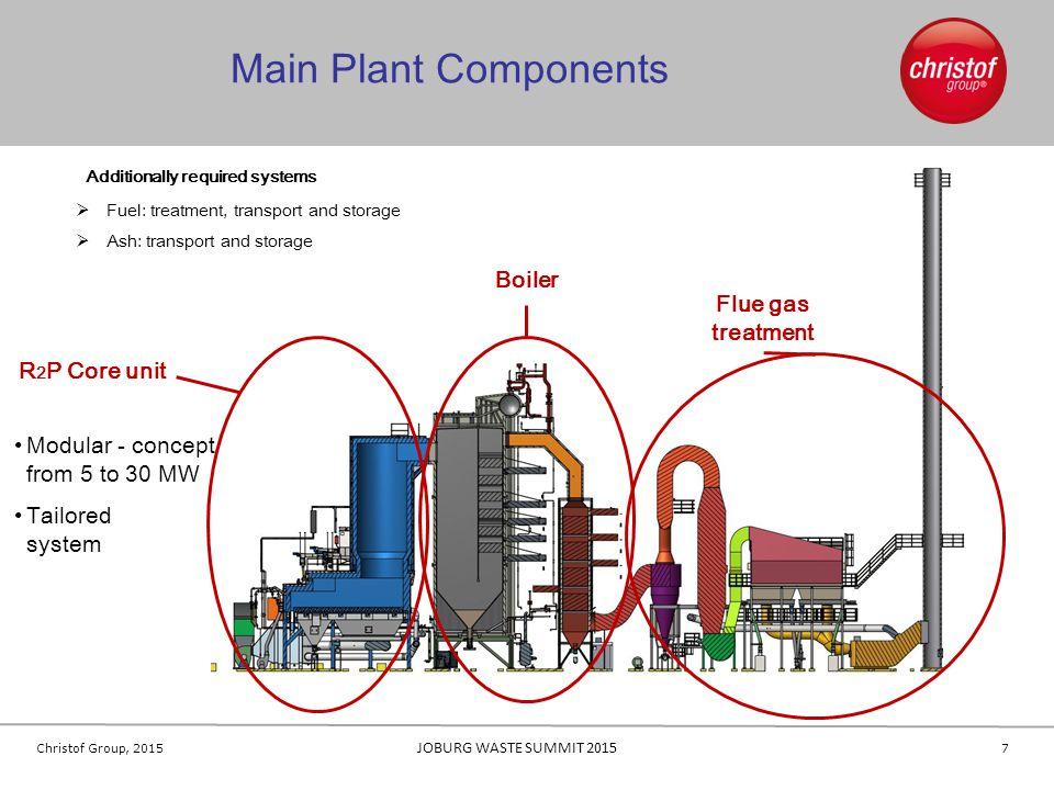 Main Plant Components Boiler Flue gas treatment R2P Core unit
