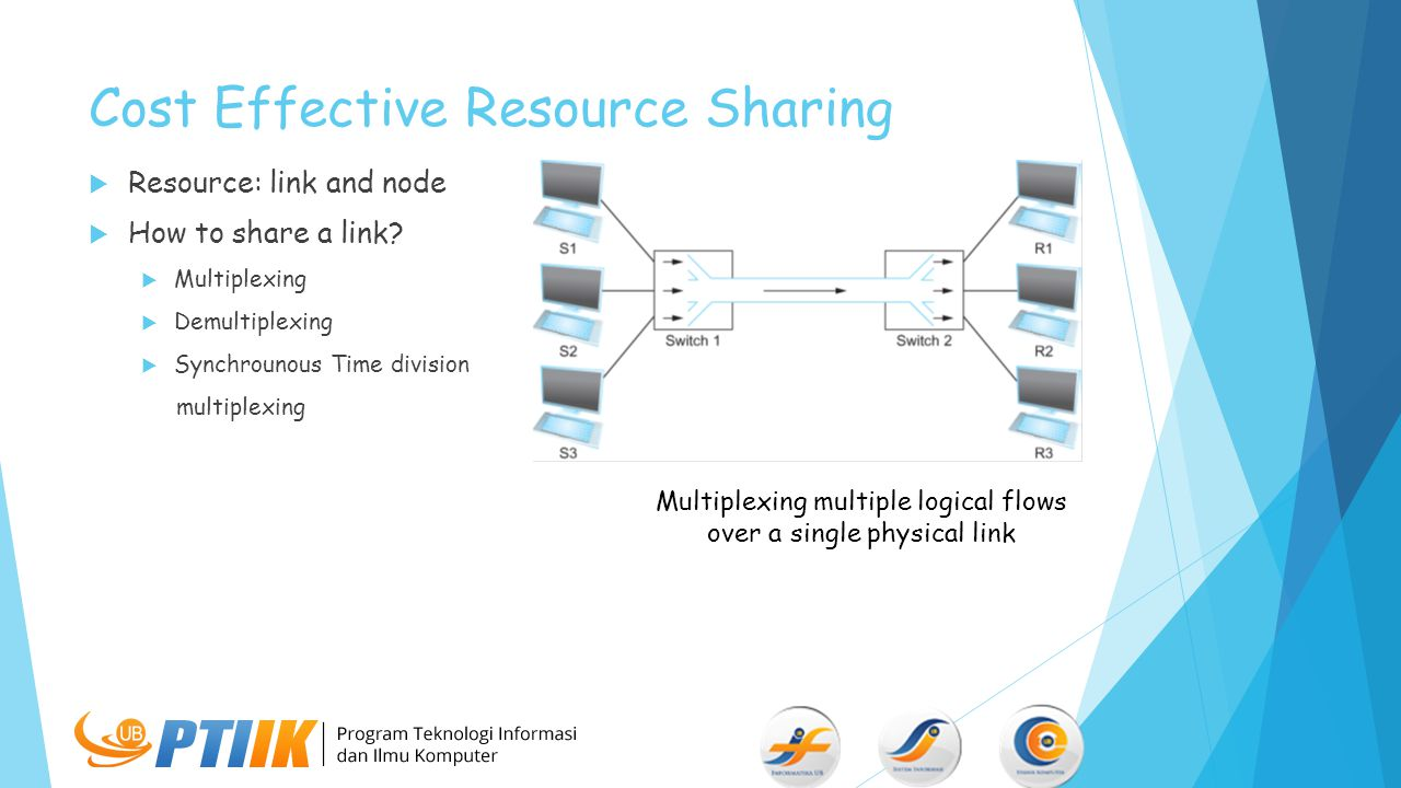 Cost Effective Resource Sharing
