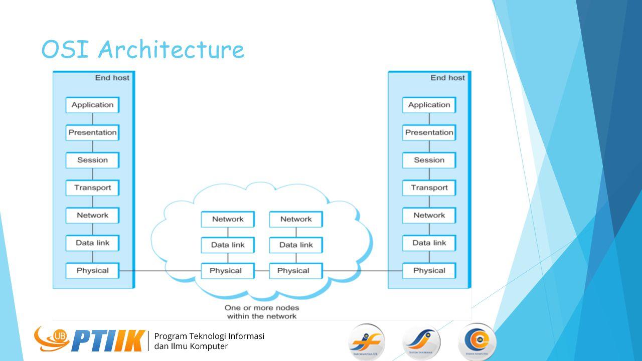 OSI Architecture