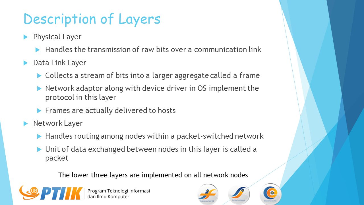Description of Layers Physical Layer