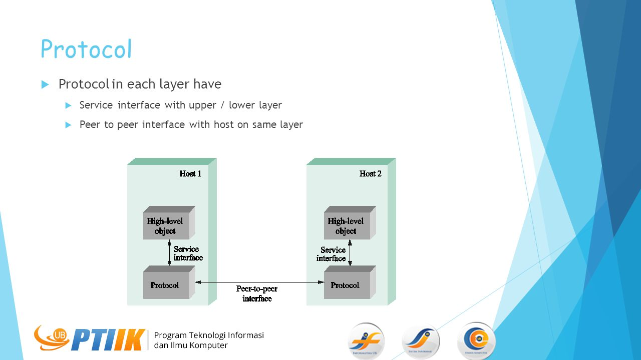 Protocol Protocol in each layer have
