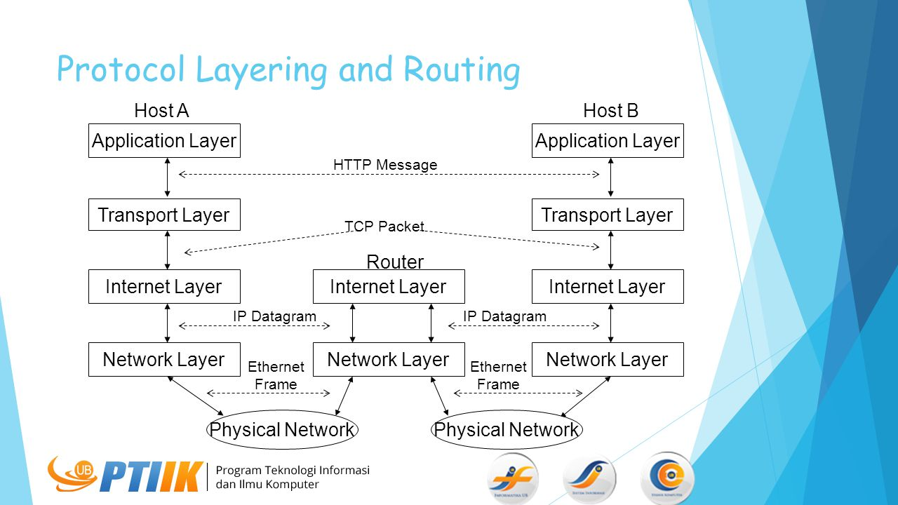 Protocol Layering and Routing