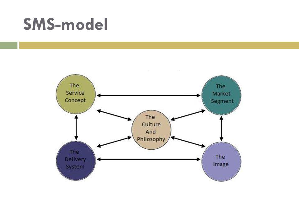 SMS-model