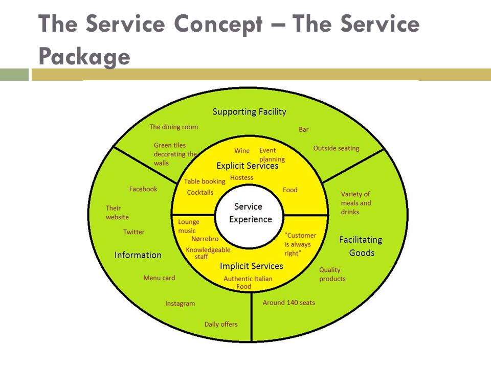 The Service Concept – The Service Package