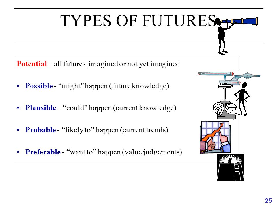 TYPES OF FUTURES Potential – all futures, imagined or not yet imagined