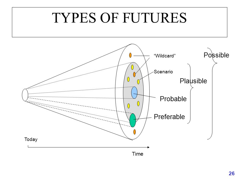 TYPES OF FUTURES Possible Plausible Probable Preferable Time