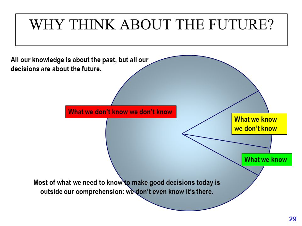 WHY THINK ABOUT THE FUTURE