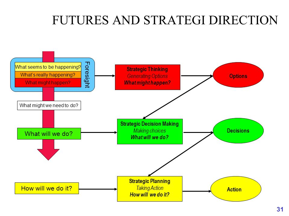 FUTURES AND STRATEGI DIRECTION
