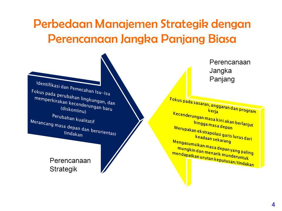 Perbedaan Manajemen Strategik dengan Perencanaan Jangka Panjang Biasa