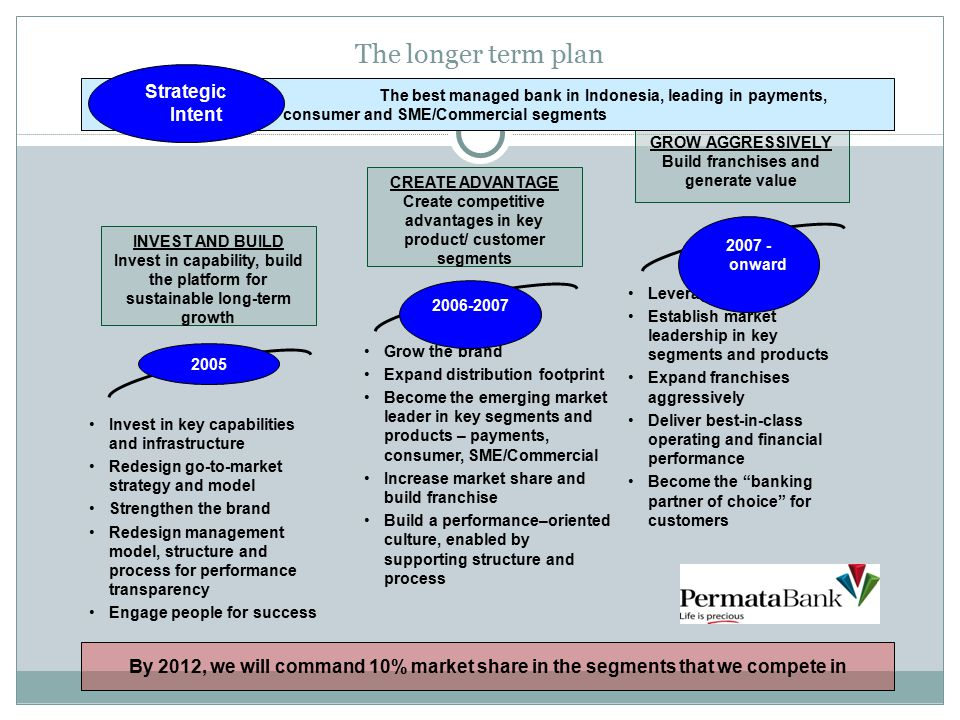The longer term plan Strategic Intent
