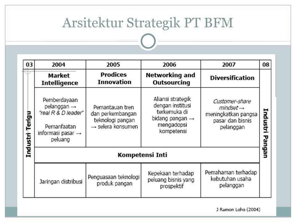 Arsitektur Strategik PT BFM