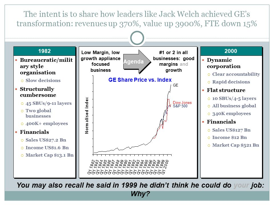 The intent is to share how leaders like Jack Welch achieved GE's transformation: revenues up 370%, value up 3900%, FTE down 15%
