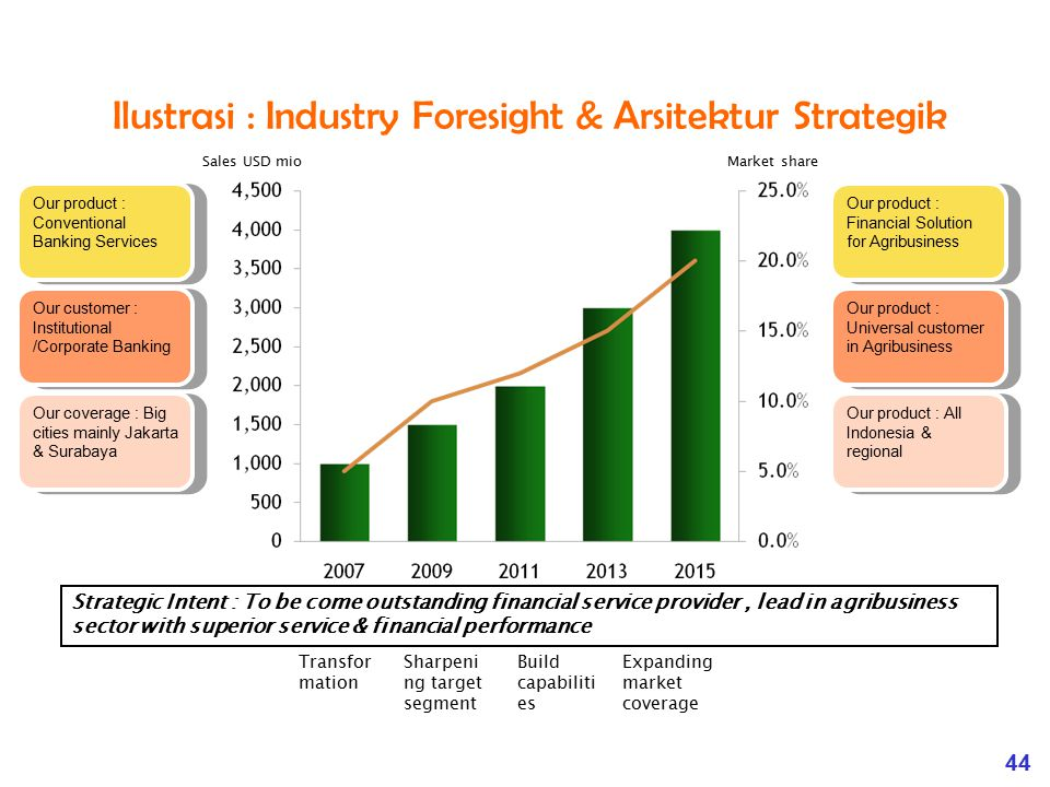 Ilustrasi : Industry Foresight & Arsitektur Strategik
