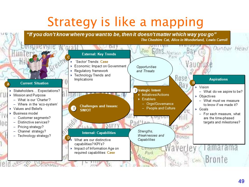 Strategy is like a mapping