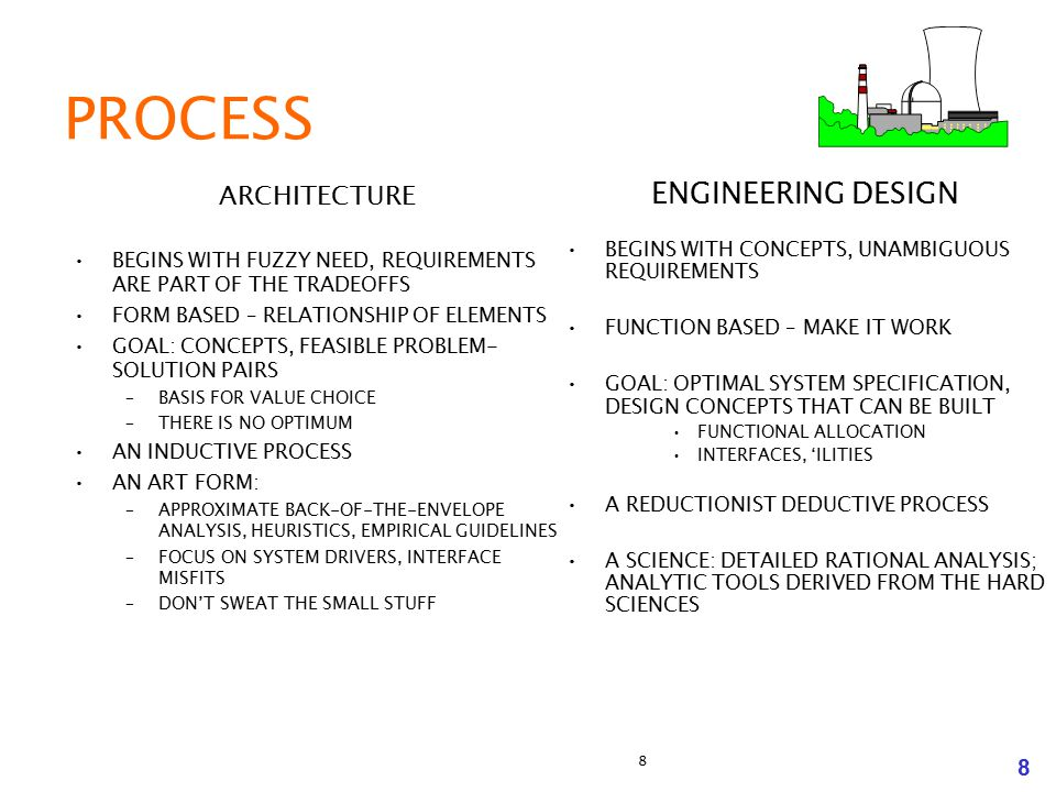 PROCESS ENGINEERING DESIGN ARCHITECTURE