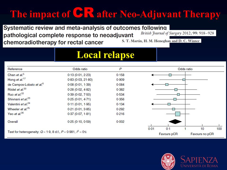 The impact of CR after Neo-Adjuvant Therapy
