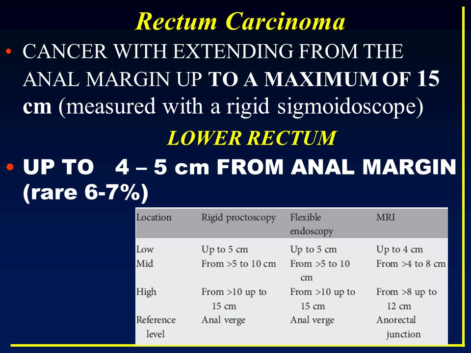 Rectum Carcinoma CANCER WITH EXTENDING FROM THE ANAL MARGIN UP TO A MAXIMUM OF 15 cm (measured with a rigid sigmoidoscope)