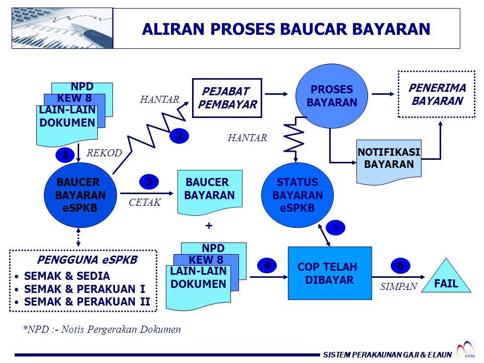 ALIRAN PROSES BAUCAR BAYARAN