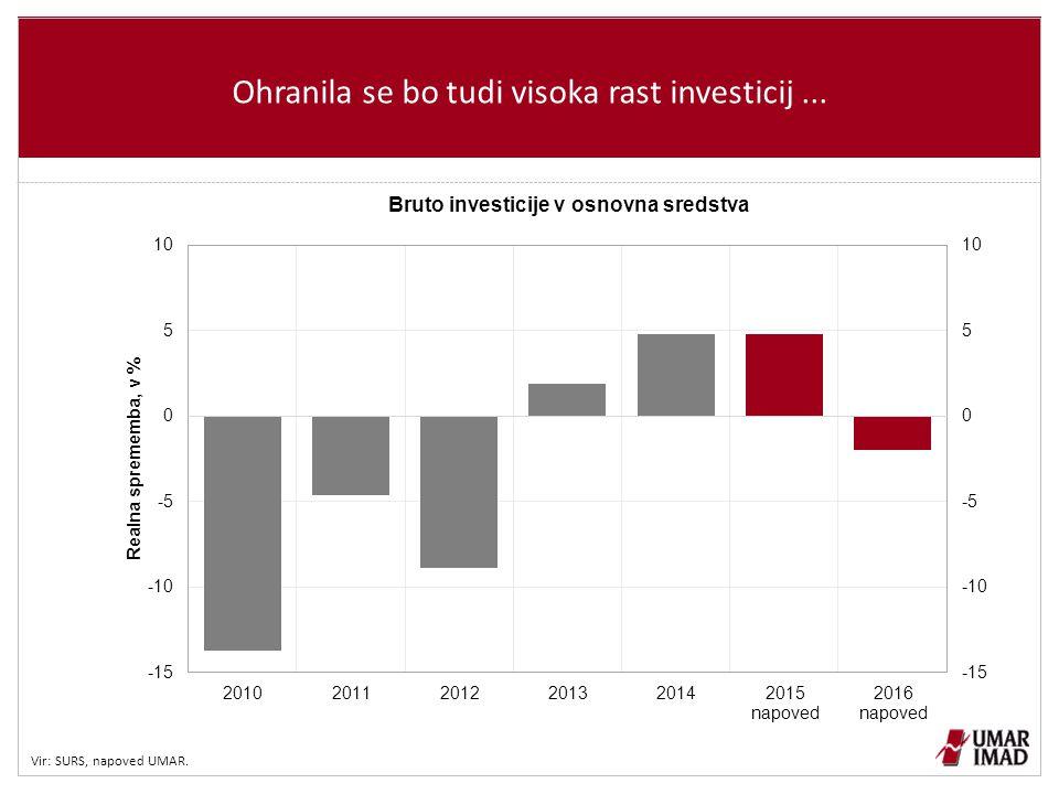 Ohranila se bo tudi visoka rast investicij ...