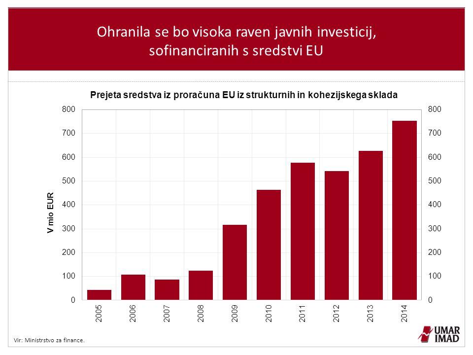 Ohranila se bo visoka raven javnih investicij, sofinanciranih s sredstvi EU