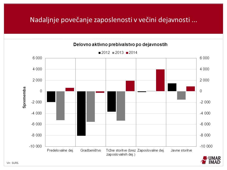 Nadaljnje povečanje zaposlenosti v večini dejavnosti ...