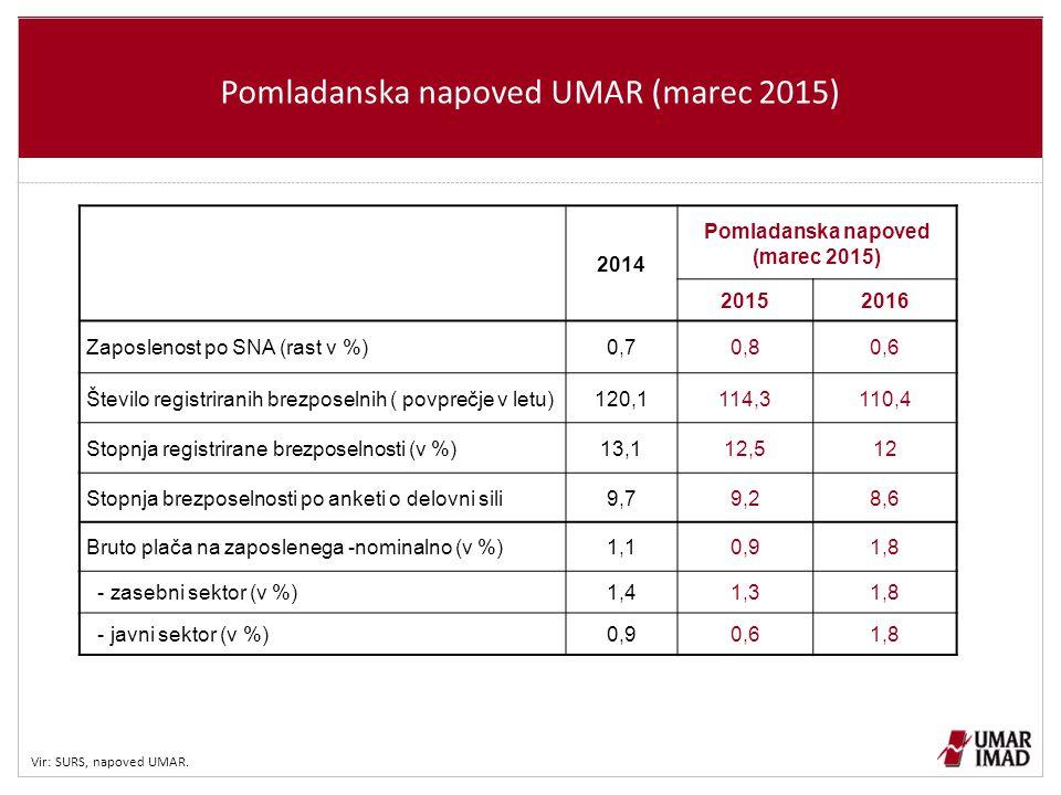 Pomladanska napoved UMAR (marec 2015)