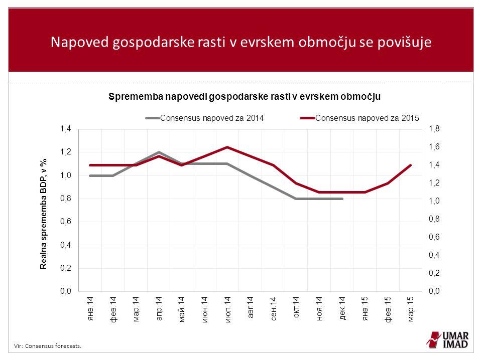 Napoved gospodarske rasti v evrskem območju se povišuje