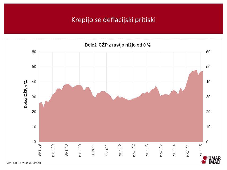 Krepijo se deflacijski pritiski