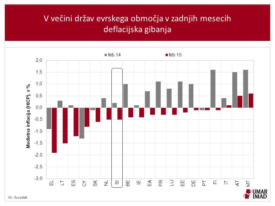 V večini držav evrskega območja v zadnjih mesecih deflacijska gibanja