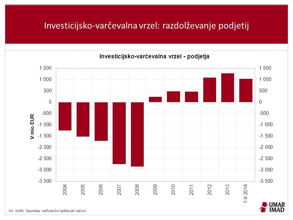 Investicijsko-varčevalna vrzel: razdolževanje podjetij