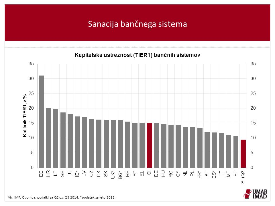 Sanacija bančnega sistema