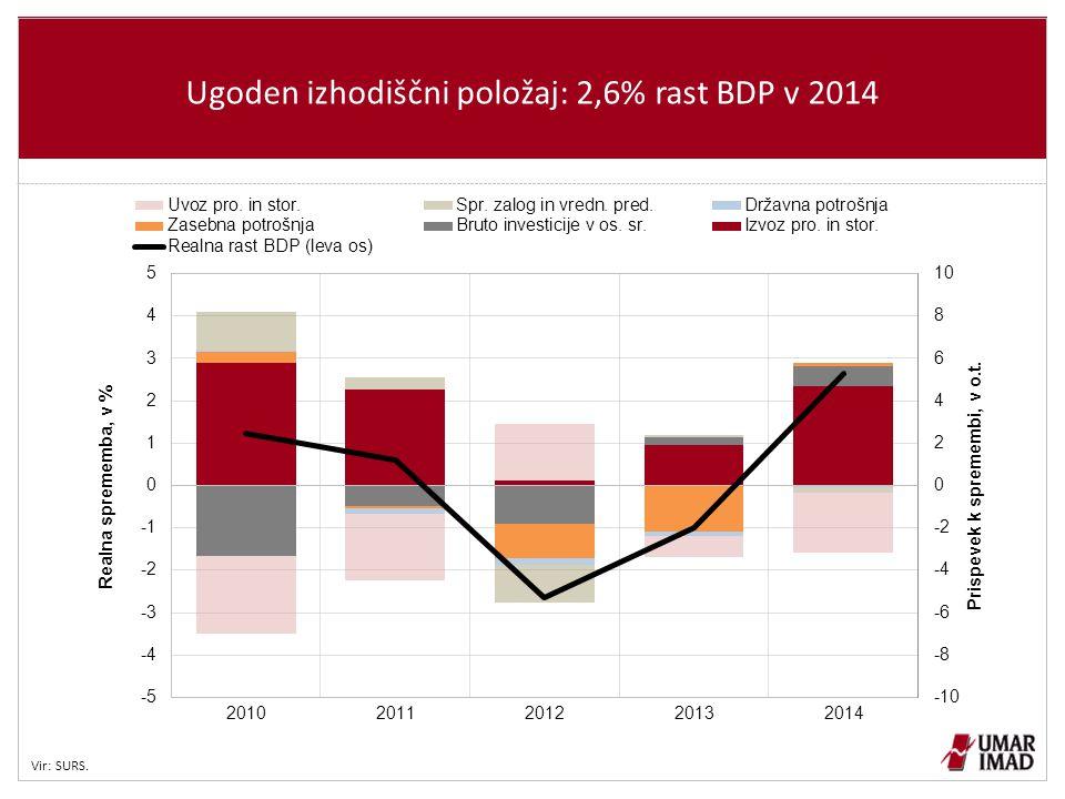 Ugoden izhodiščni položaj: 2,6% rast BDP v 2014