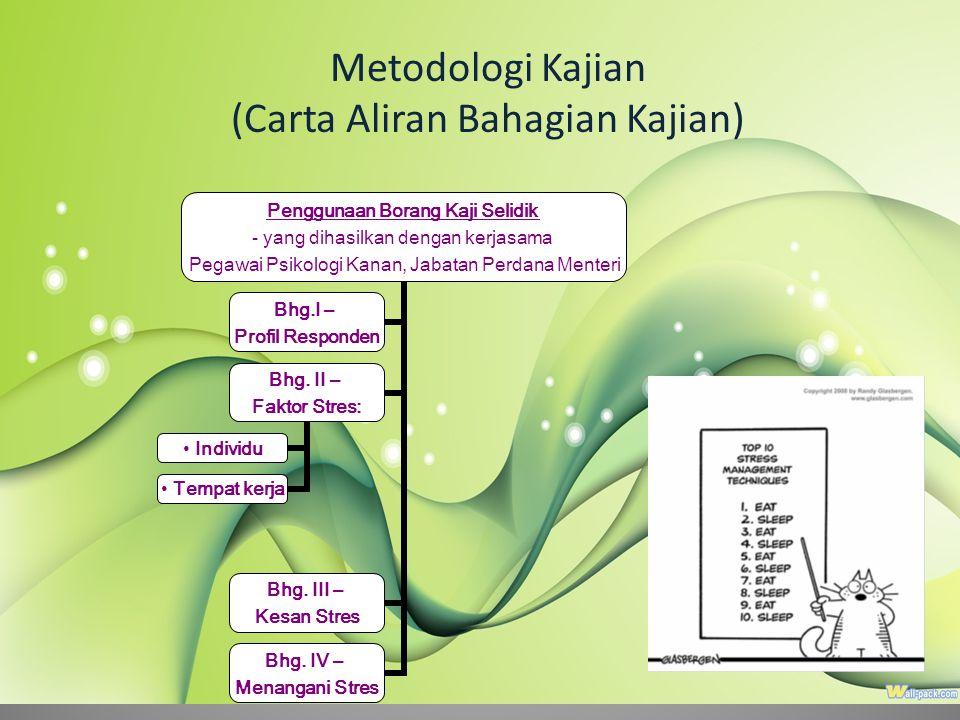 Metodologi Kajian (Carta Aliran Bahagian Kajian)