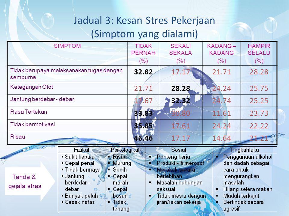 Jadual 3: Kesan Stres Pekerjaan (Simptom yang dialami)