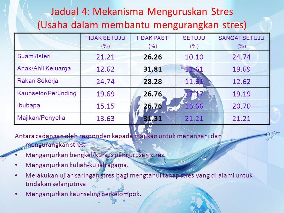Jadual 4: Mekanisma Menguruskan Stres (Usaha dalam membantu mengurangkan stres)