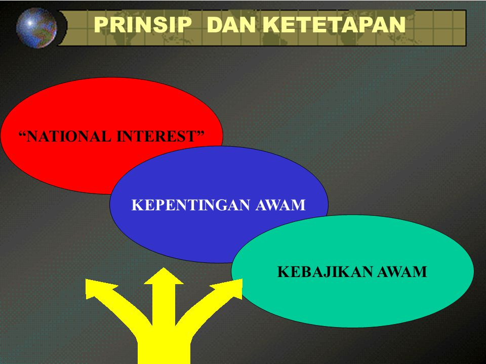 PRINSIP DAN KETETAPAN NATIONAL INTEREST KEPENTINGAN AWAM