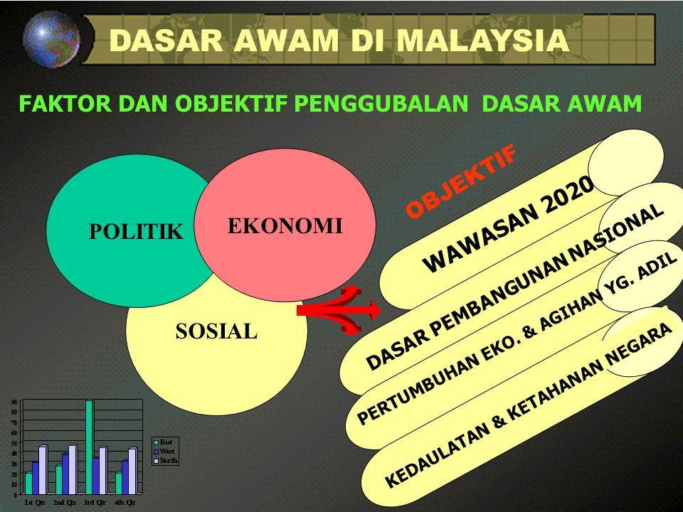 DASAR AWAM DI MALAYSIA FAKTOR DAN OBJEKTIF PENGGUBALAN DASAR AWAM