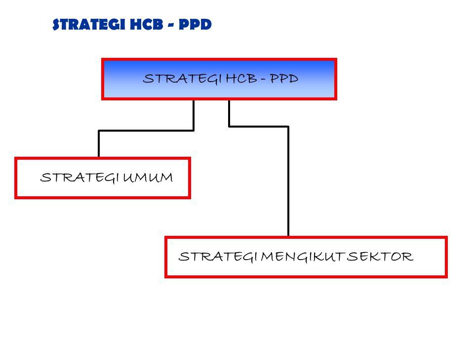 STRATEGI HCB - PPD STRATEGI HCB - PPD STRATEGI UMUM STRATEGI MENGIKUT SEKTOR