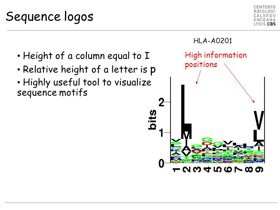 Sequence logos Height of a column equal to I