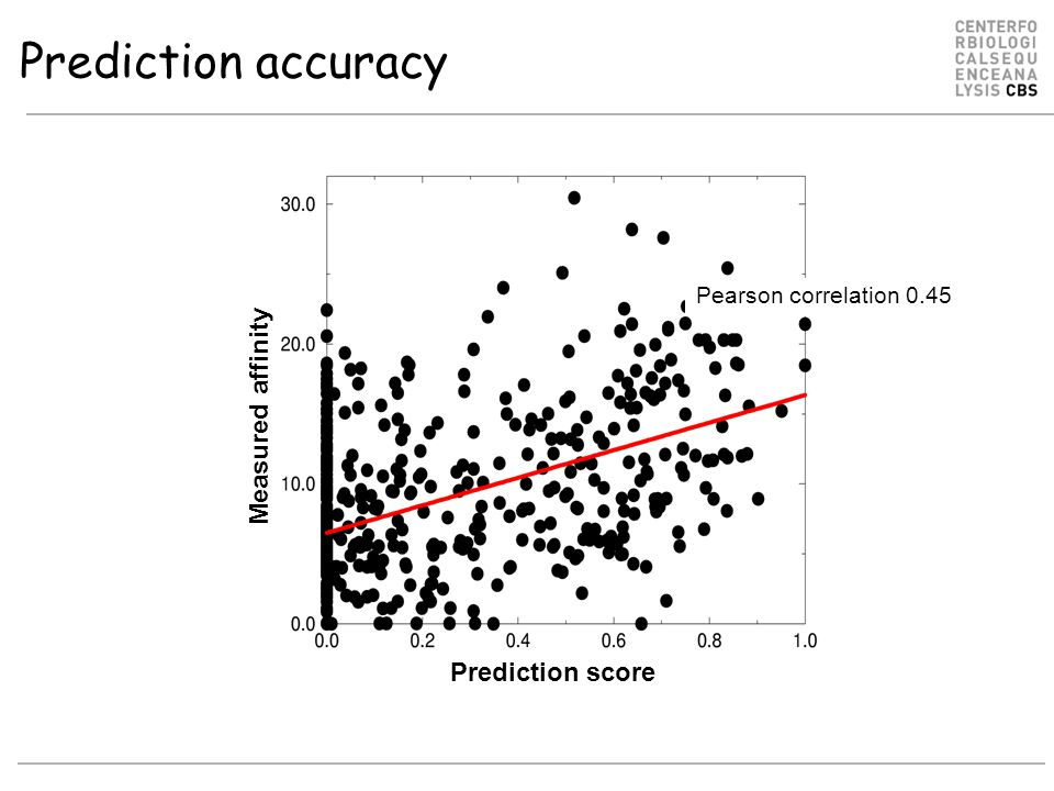 Prediction accuracy Measured affinity Prediction score