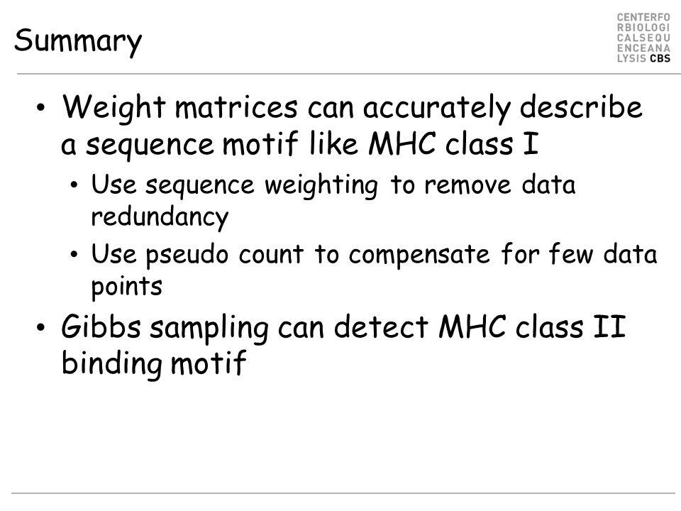 Gibbs sampling can detect MHC class II binding motif