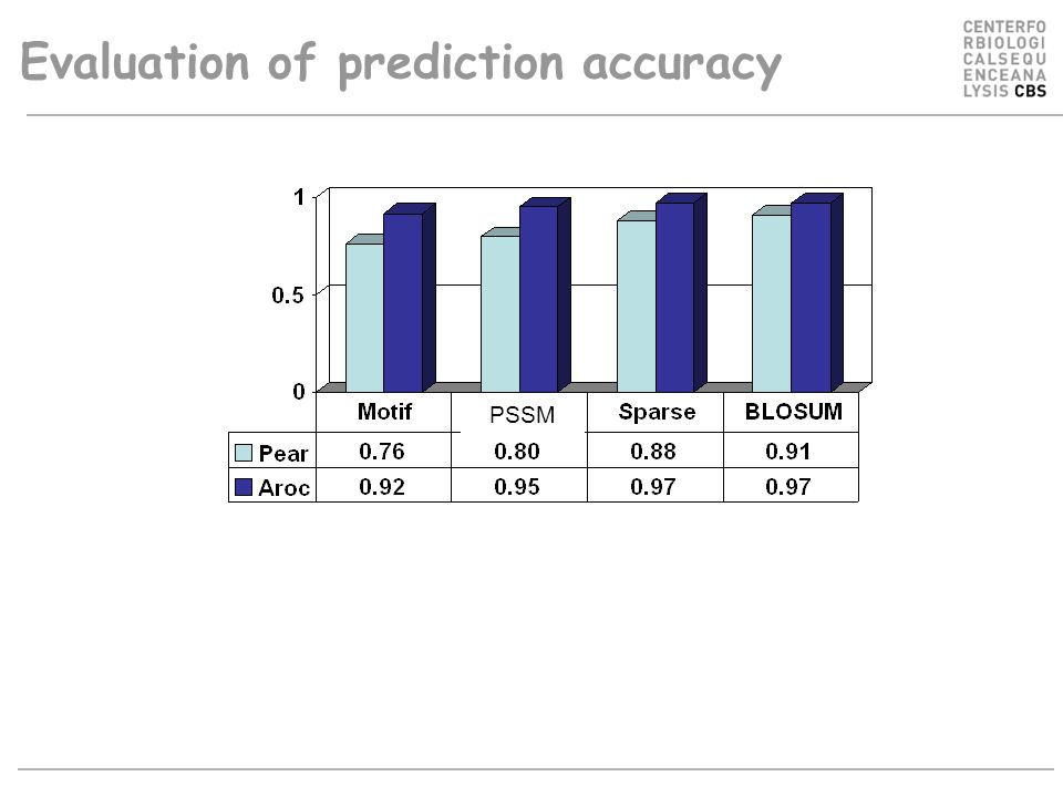 Evaluation of prediction accuracy