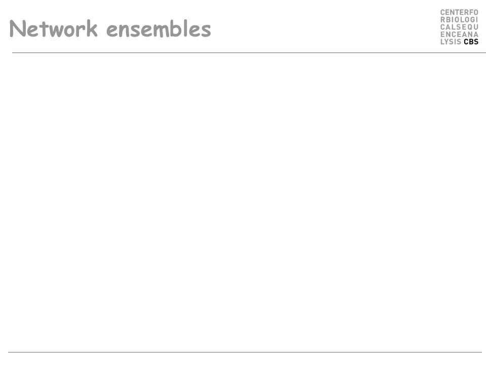 Network ensembles