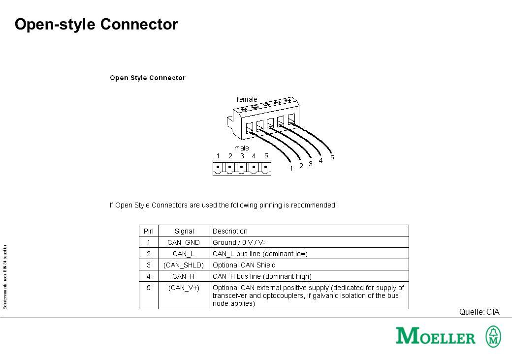 Open-style Connector Quelle: CIA
