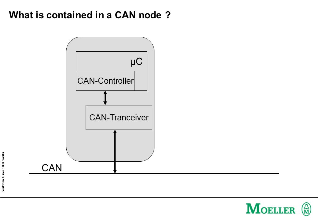 What is contained in a CAN node