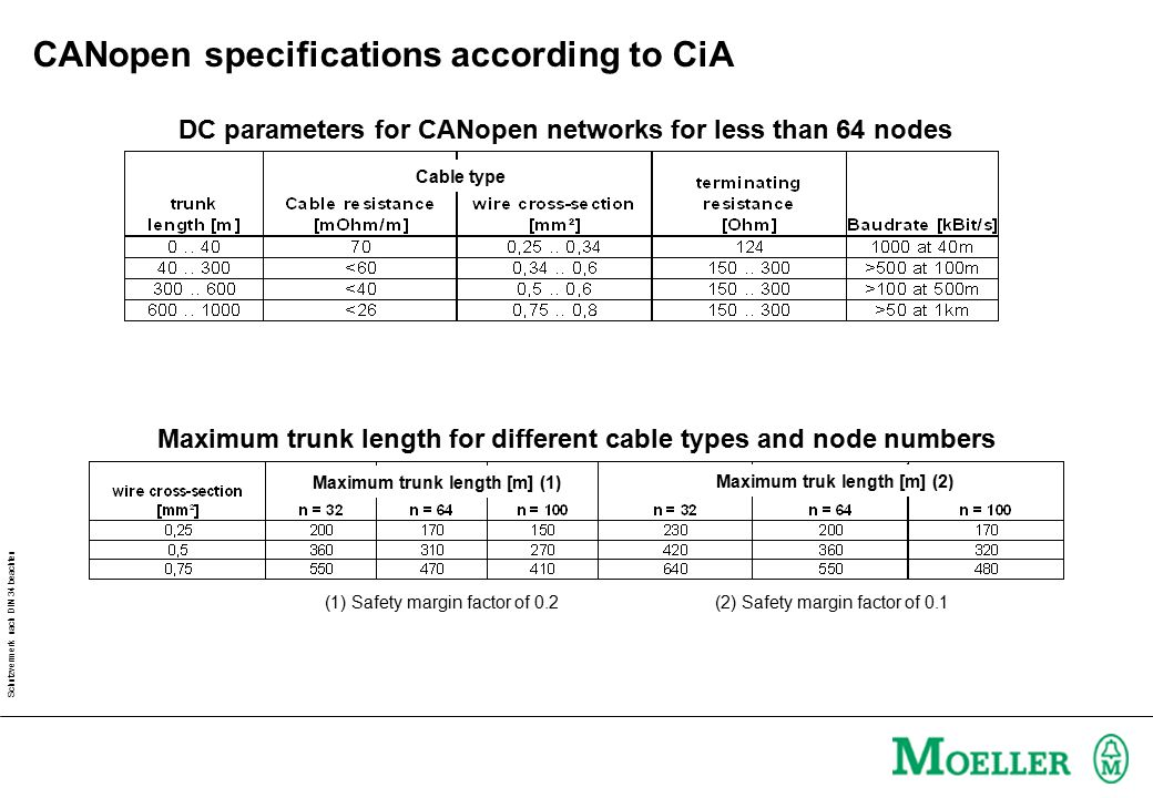 CANopen specifications according to CiA