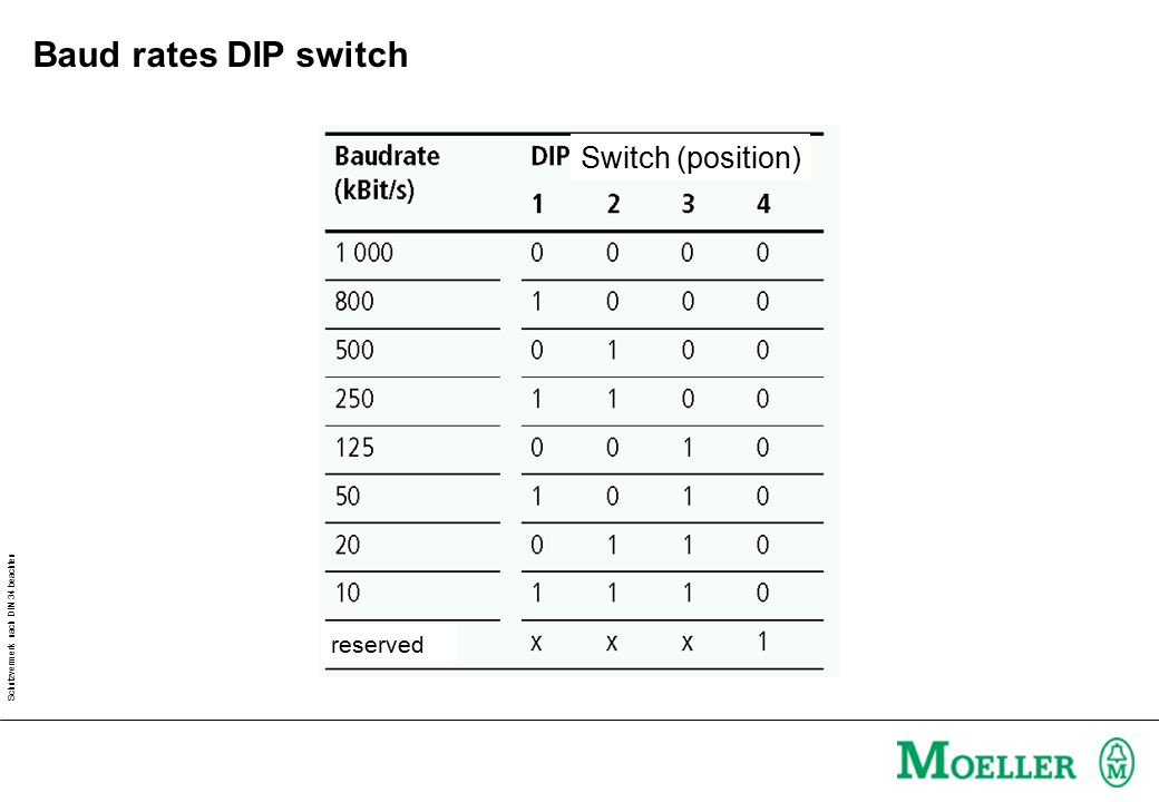 Baud rates DIP switch Switch (position) reserved